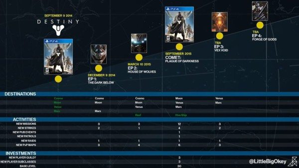 Interne Grafik zur Destiny-Roadmap Quelle: Twitter-Account @LittleBigOkey