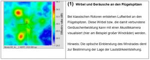 Technische Eläuterungen_01 Wirbel und Geräusche an den Flügelspitzen