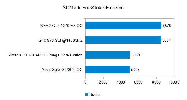 3DMark FireStrike Extreme