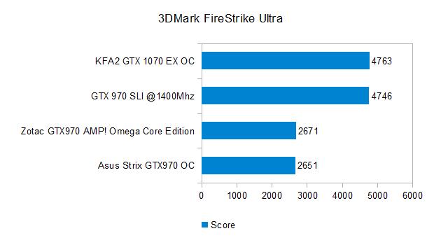 3DMark FireStrike Ultra
