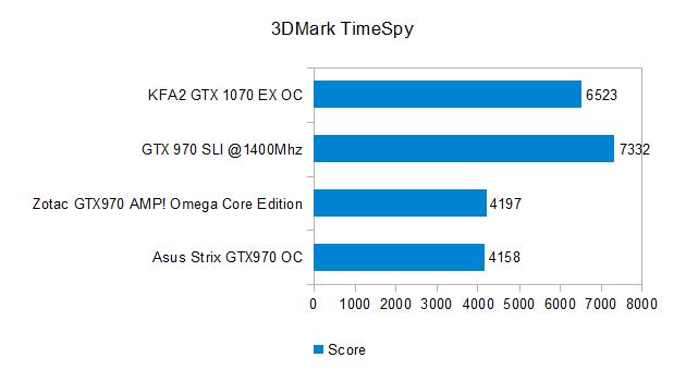 3DMark TimeSpy