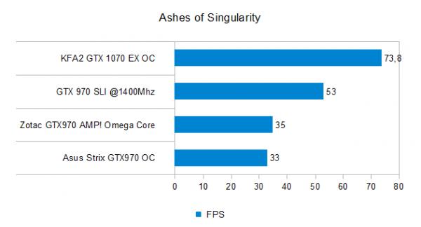 Ashes of Singularity