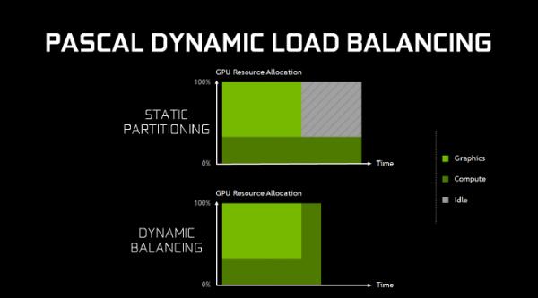 Nvidia Asyncronus Compute