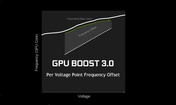 Nvidia GPU Boost 3.0