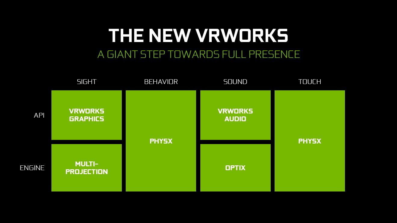 Nvidia VR Works