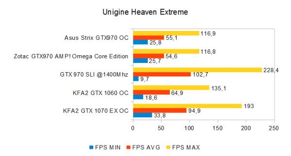 unigine-heaven-extreme