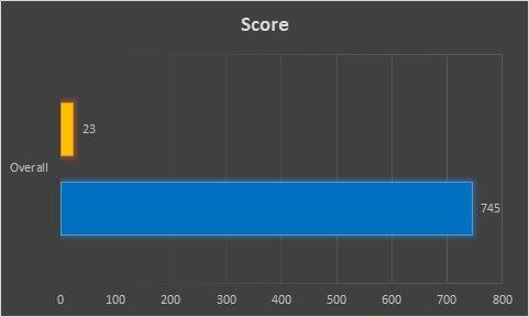 as-ssd-test-score