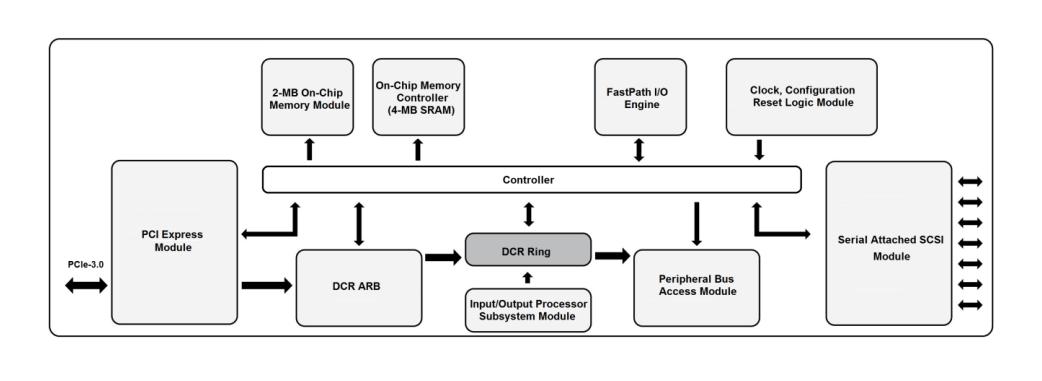 mxssdep3-block-diagram