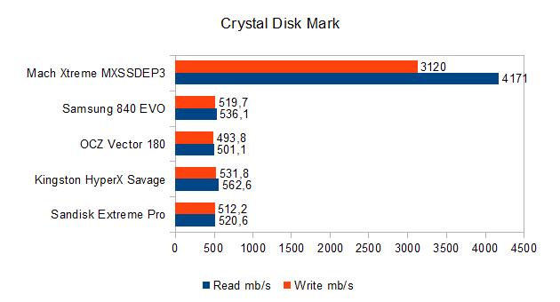 vergleichstest-crystal-disk-mark