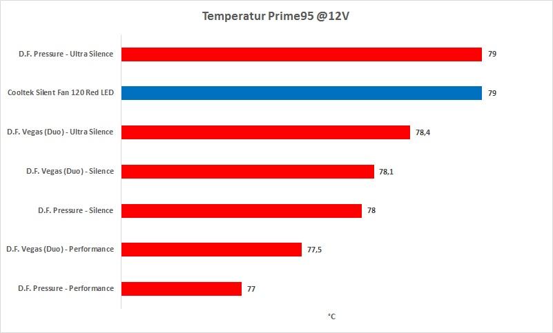 df_pressure_vegas_temperatur