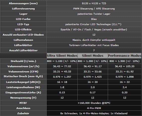 df_vegas_technische_details