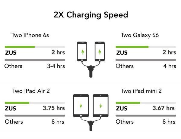 nonda_charging_speed