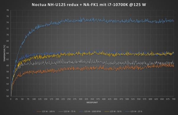 NH-U12S redux mit NA-FK1 bei 125 W