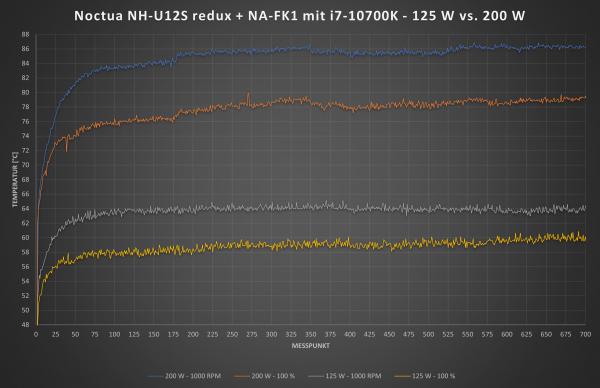NH-U12S redux mit NA-FK1 bei 125 W vs 200 W