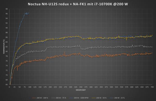 NH-U12S redux mit NA-FK1 bei 200 W